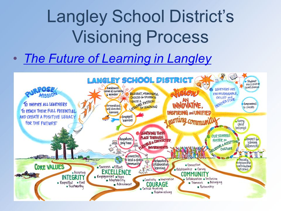 Langley School District's Visioning Process The Future of Learning in Langley