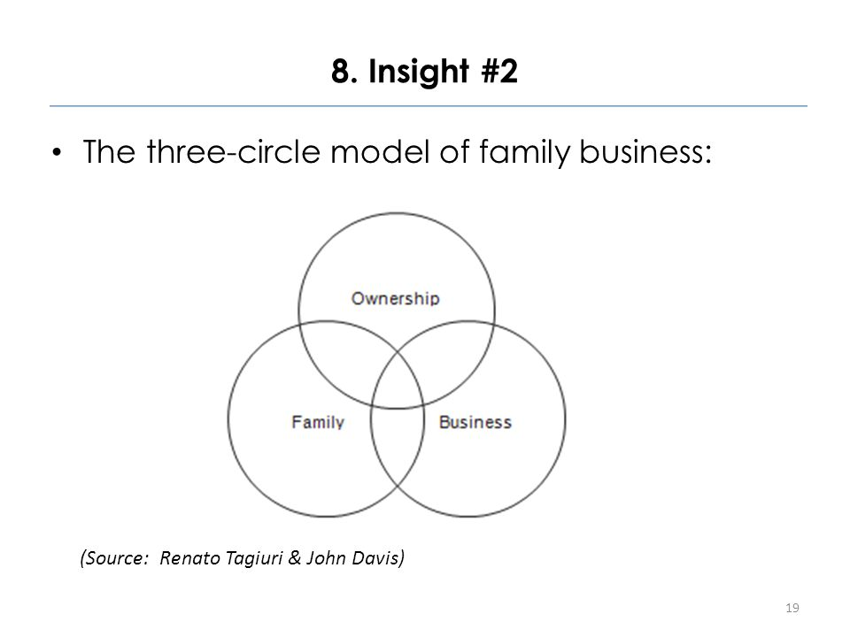8. Insight #2 The three-circle model of family business: 19 (Source: Renato Tagiuri & John Davis)