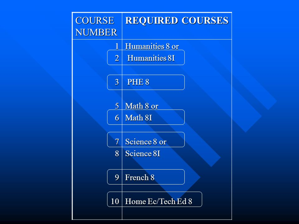COURSE NUMBER REQUIRED COURSES 1235678910 Humanities 8 or Humanities 8I Humanities 8I PHE 8 PHE 8 Math 8 or Math 8I Science 8 or Science 8I French 8 Home Ec/Tech Ed 8