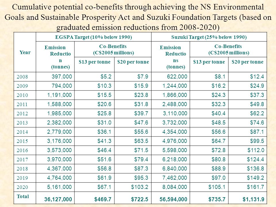 Cumulative potential co-benefits through achieving the NS Environmental Goals and Sustainable Prosperity Act and Suzuki Foundation Targets (based on graduated emission reductions from 2008-2020) Year EGSPA Target (10% below 1990)Suzuki Target (25% below 1990) Emission Reductio n (tonnes) Co-Benefits (C$2005 millions) Emission Reductio ns (tonnes) Co-Benefits (C$2005 millions) $13 per tonne$20 per tonne$13 per tonne$20 per tonne 2008 397,000$5.2$7.9622,000$8.1$12.4 2009 794,000$10.3$15.91,244,000$16.2$24.9 2010 1,191,000$15.5$23.81,866,000$24.3$37.3 2011 1,588,000$20.6$31.82,488,000$32.3$49.8 2012 1,985,000$25.8$39.73,110,000$40.4$62.2 2013 2,382,000$31.0$47.63,732,000$48.5$74.6 2014 2,779,000$36.1$55.64,354,000$56.6$87.1 2015 3,176,000$41.3$63.54,976,000$64.7$99.5 2016 3,573,000$46.4$71.55,598,000$72.8$112.0 2017 3,970,000$51.6$79.46,218,000$80.8$124.4 2018 4,367,000$56.8$87.36,840,000$88.9$136.8 2019 4,764,000$61.9$95.37,462,000$97.0$149.2 2020 5,161,000$67.1$103.28,084,000$105.1$161.7 Total 36,127,000$469.7$722.556,594,000$735.7$1,131.9