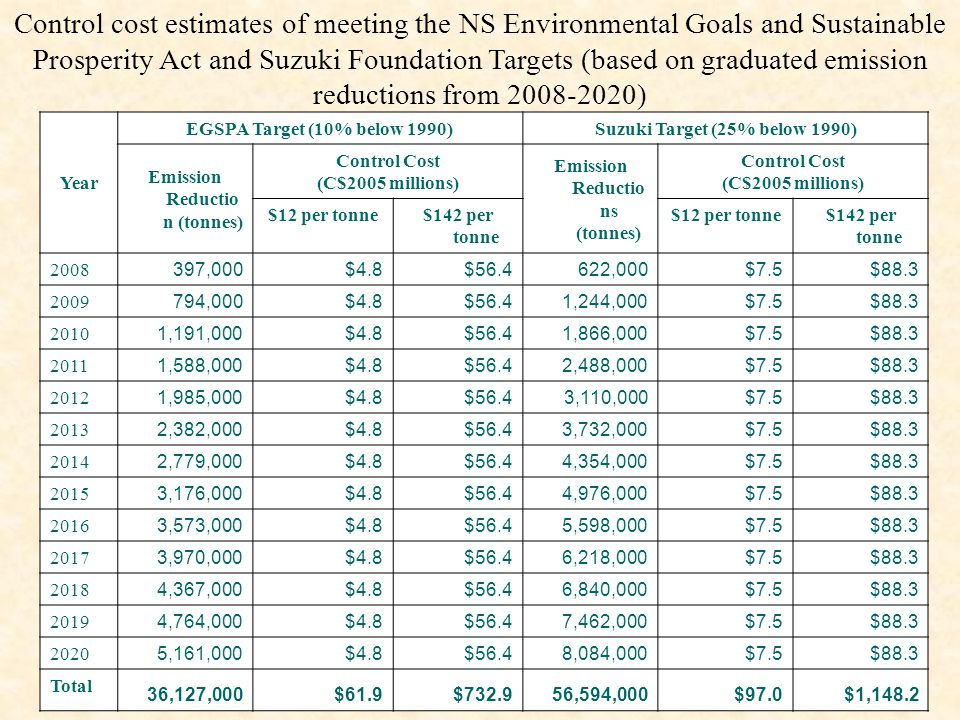 Control cost estimates of meeting the NS Environmental Goals and Sustainable Prosperity Act and Suzuki Foundation Targets (based on graduated emission reductions from 2008-2020) Year EGSPA Target (10% below 1990)Suzuki Target (25% below 1990) Emission Reductio n (tonnes) Control Cost (C$2005 millions) Emission Reductio ns (tonnes) Control Cost (C$2005 millions) $12 per tonne$142 per tonne $12 per tonne$142 per tonne 2008 397,000$4.8$56.4622,000$7.5$88.3 2009 794,000$4.8$56.41,244,000$7.5$88.3 2010 1,191,000$4.8$56.41,866,000$7.5$88.3 2011 1,588,000$4.8$56.42,488,000$7.5$88.3 2012 1,985,000$4.8$56.43,110,000$7.5$88.3 2013 2,382,000$4.8$56.43,732,000$7.5$88.3 2014 2,779,000$4.8$56.44,354,000$7.5$88.3 2015 3,176,000$4.8$56.44,976,000$7.5$88.3 2016 3,573,000$4.8$56.45,598,000$7.5$88.3 2017 3,970,000$4.8$56.46,218,000$7.5$88.3 2018 4,367,000$4.8$56.46,840,000$7.5$88.3 2019 4,764,000$4.8$56.47,462,000$7.5$88.3 2020 5,161,000$4.8$56.48,084,000$7.5$88.3 Total 36,127,000$61.9$732.956,594,000$97.0$1,148.2