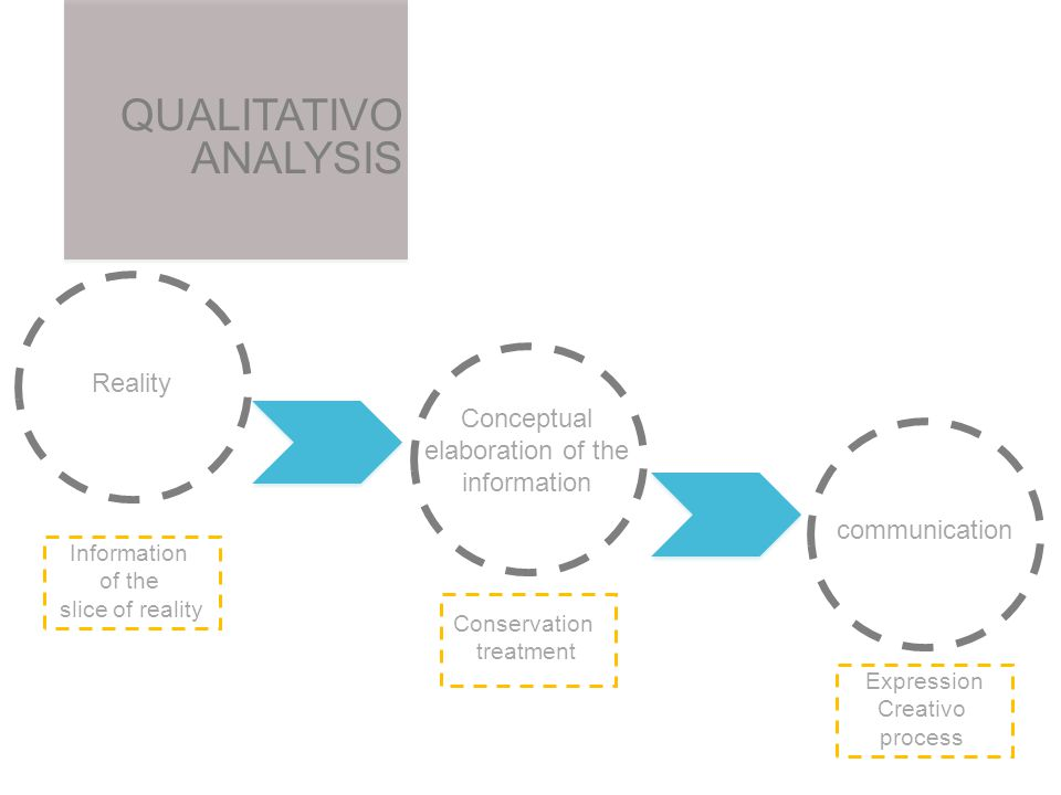 QUALITATIVO ANALYSIS Reality Conceptual elaboration of the information communication Information of the slice of reality Conservation treatment Expression Creativo process
