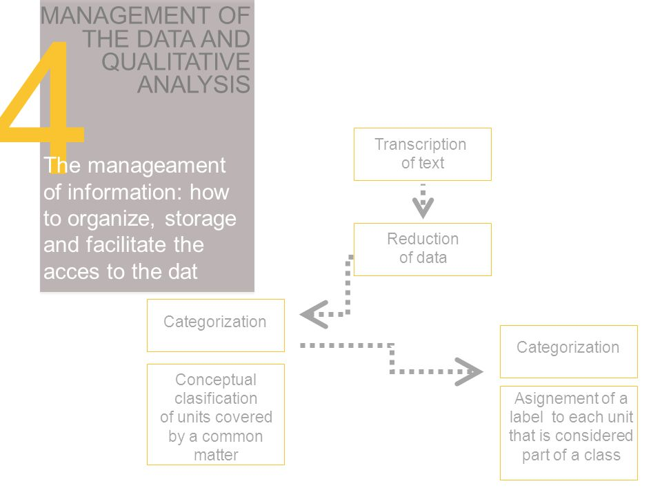 4 MANAGEMENT OF THE DATA AND QUALITATIVE ANALYSIS The manageament of information: how to organize, storage and facilitate the acces to the dat Transcription of text Reduction of data Categorization Conceptual clasification of units covered by a common matter Asignement of a label to each unit that is considered part of a class