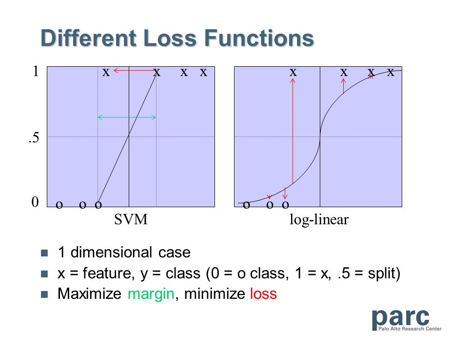 Different Loss Functions 1 dimensional case x = feature, y = class (0 = o class, 1 = x,.5 = split) Maximize margin, minimize loss ooo xxxx ooo xxxx 0.5 1 SVMlog-linear