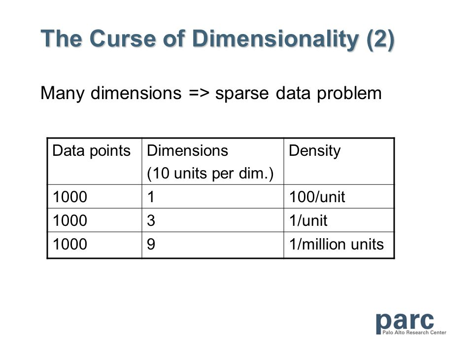 The Curse of Dimensionality (2) Many dimensions => sparse data problem Data pointsDimensions (10 units per dim.) Density 10001100/unit 100031/unit 100091/million units