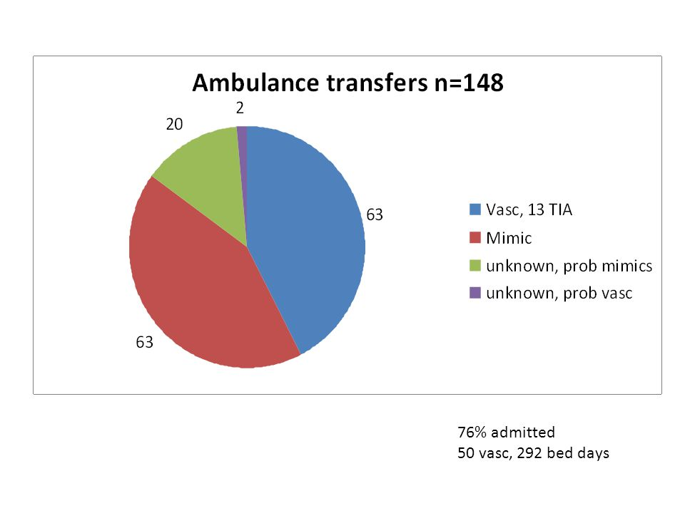 76% admitted 50 vasc, 292 bed days