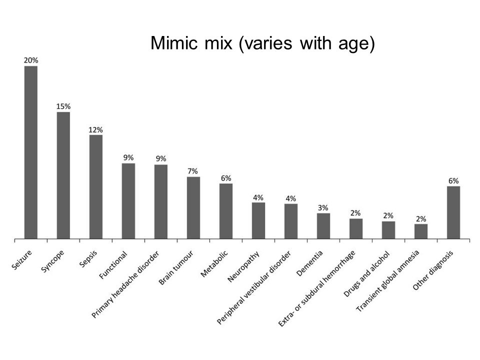 Mimic mix (varies with age)