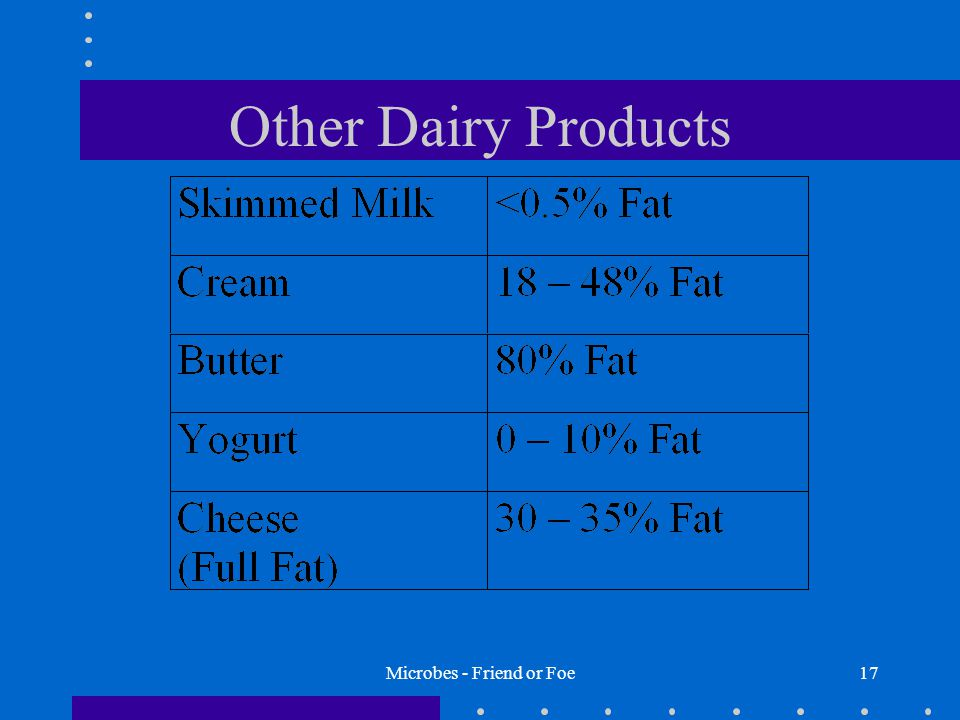 Microbes - Friend or Foe17 Other Dairy Products