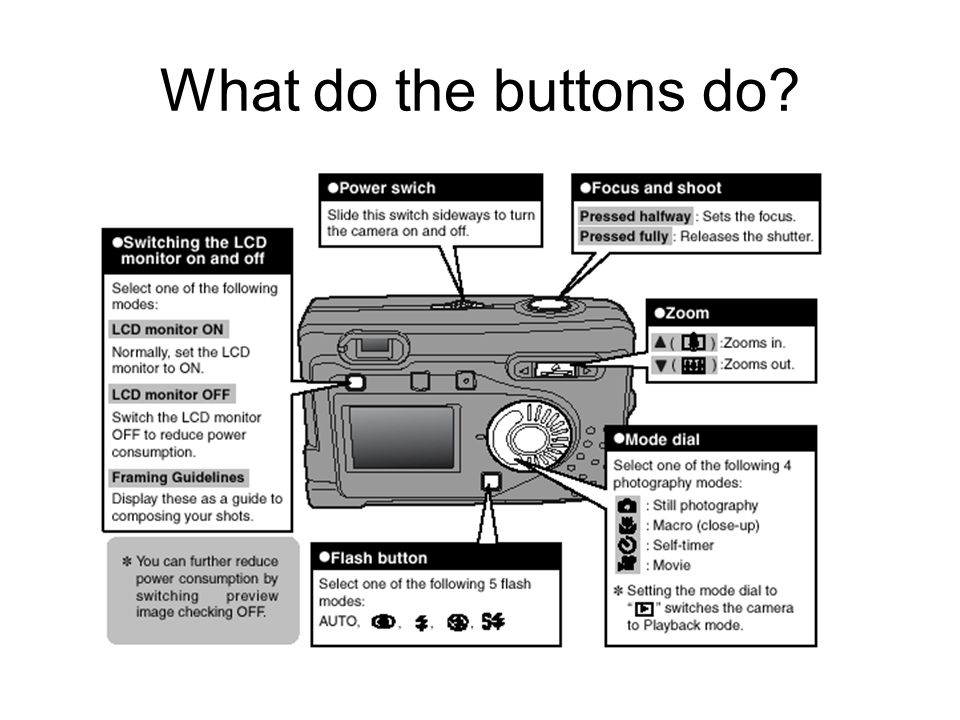 What do the buttons do