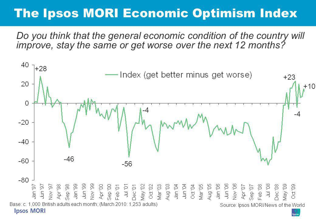 The Ipsos MORI Economic Optimism Index +28 -46 -4 -56 Source: Ipsos MORI/News of the World Do you think that the general economic condition of the country will improve, stay the same or get worse over the next 12 months.