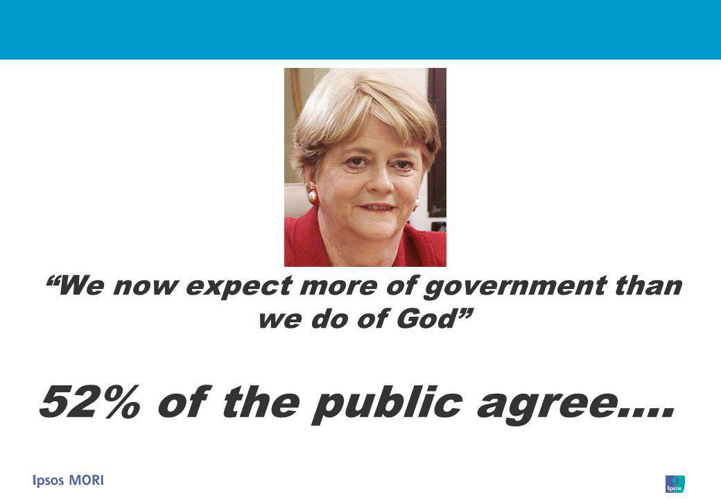 We now expect more of government than we do of God 52% of the public agree….