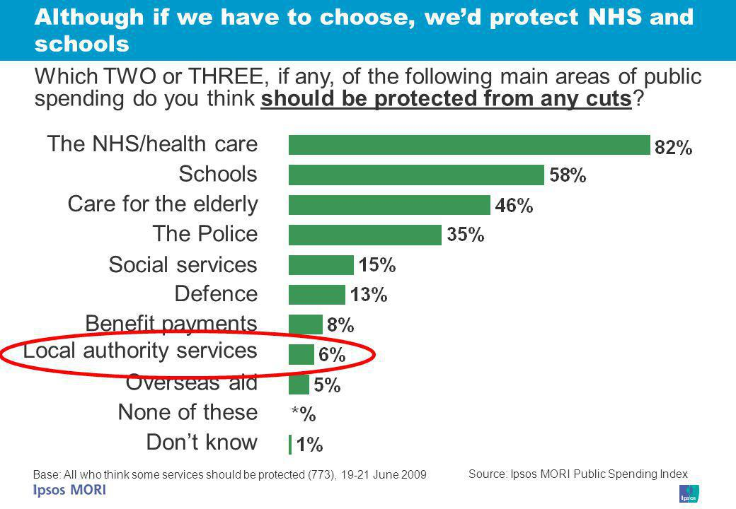 Although if we have to choose, we'd protect NHS and schools The NHS/health care Schools The Police Defence Local authority services Benefit payments Social services Care for the elderly Overseas aid Which TWO or THREE, if any, of the following main areas of public spending do you think should be protected from any cuts.