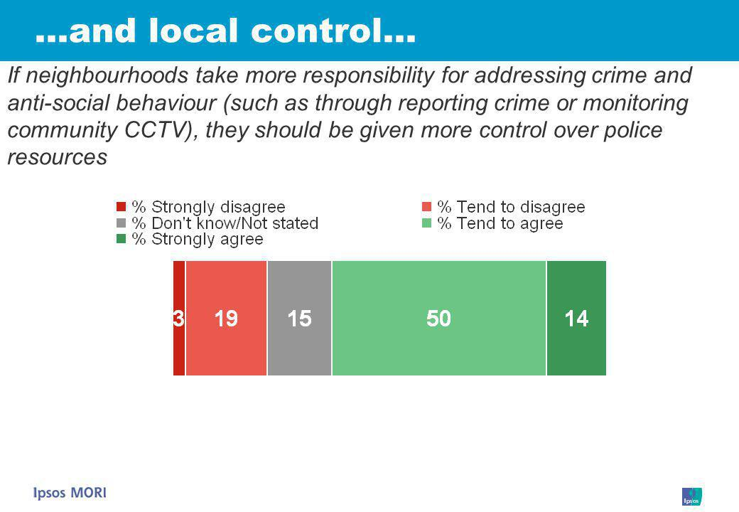 …and local control… If neighbourhoods take more responsibility for addressing crime and anti-social behaviour (such as through reporting crime or monitoring community CCTV), they should be given more control over police resources