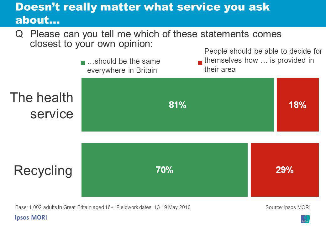 Doesn't really matter what service you ask about… Base: 1,002 adults in Great Britain aged 16+.
