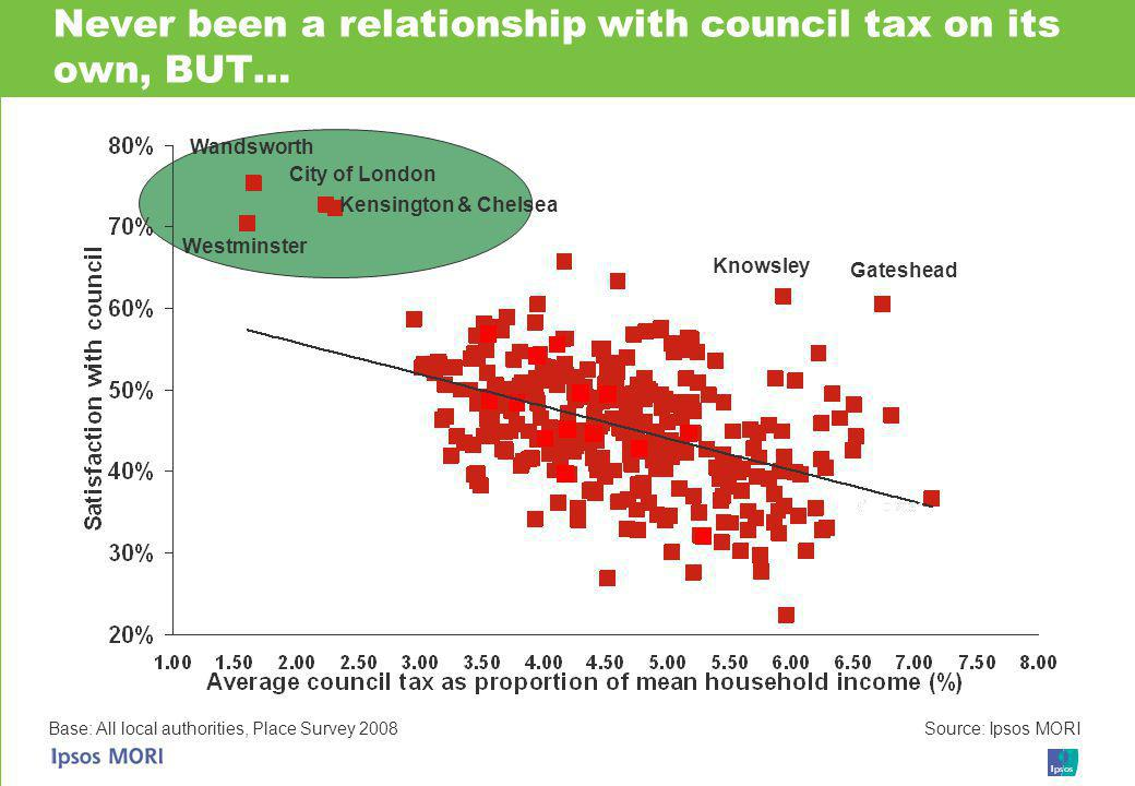 Base: All local authorities, Place Survey 2008 Source: Ipsos MORI Never been a relationship with council tax on its own, BUT… Wandsworth Kensington & Chelsea Westminster City of London Knowsley Gateshead
