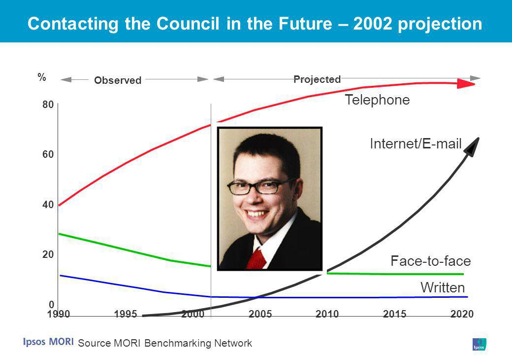 Source MORI Benchmarking Network Contacting the Council in the Future – 2002 projection Written Face-to-face Internet/E-mail 1990199520002005201020152020 0 20 40 60 80 % Telephone Projected Observed