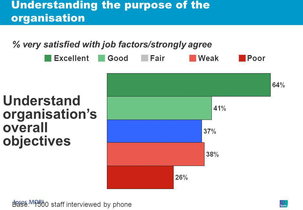 Understanding the purpose of the organisation Understand organisation's overall objectives Base:1500 staff interviewed by phone % very satisfied with job factors/strongly agree ExcellentGood WeakPoor Fair