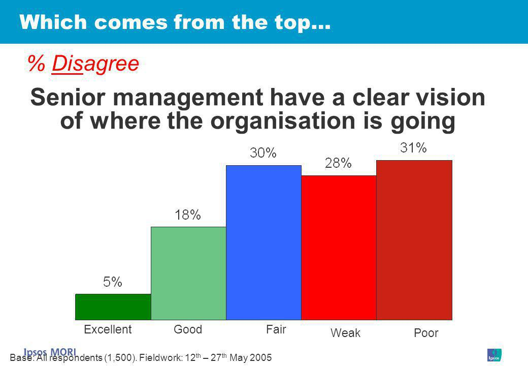 Which comes from the top… Senior management have a clear vision of where the organisation is going % Disagree ExcellentGoodFair WeakPoor Base: All respondents (1,500).