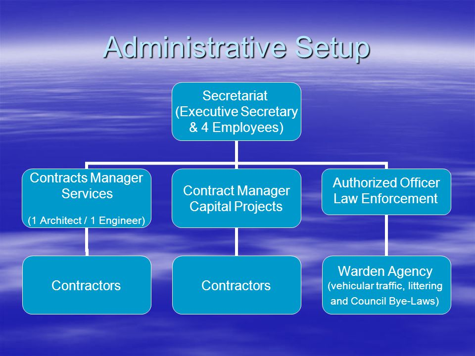 Administrative Setup Secretariat (Executive Secretary & 4 Employees) Contracts Manager Services (1 Architect / 1 Engineer) Contractors Contract Manager Capital Projects Contractors Authorized Officer Law Enforcement Warden Agency (vehicular traffic, littering and Council Bye-Laws)