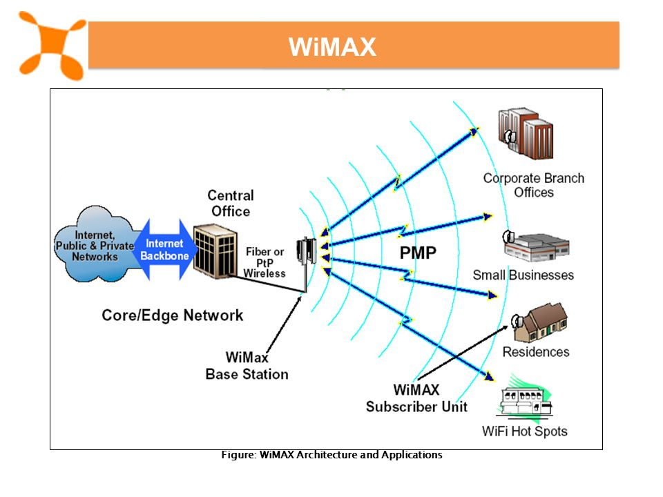 Figure: WiMAX Architecture and Applications WiMAX