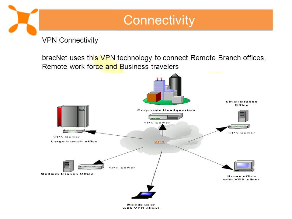 Connectivity VPN Connectivity bracNet uses this VPN technology to connect Remote Branch offices, Remote work force and Business travelers