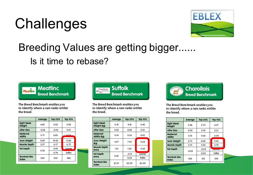 Challenges Breeding Values are getting bigger...... Is it time to rebase