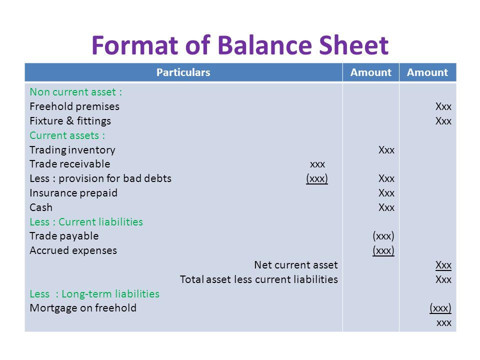 Format of Balance Sheet ParticularsAmount Non current asset : Freehold premises Fixture & fittings Current assets : Trading inventory Trade receivable xxx Less : provision for bad debts (xxx) Insurance prepaid Cash Less : Current liabilities Trade payable Accrued expenses Net current asset Total asset less current liabilities Less : Long-term liabilities Mortgage on freehold Xxx (xxx) Xxx (xxx) xxx