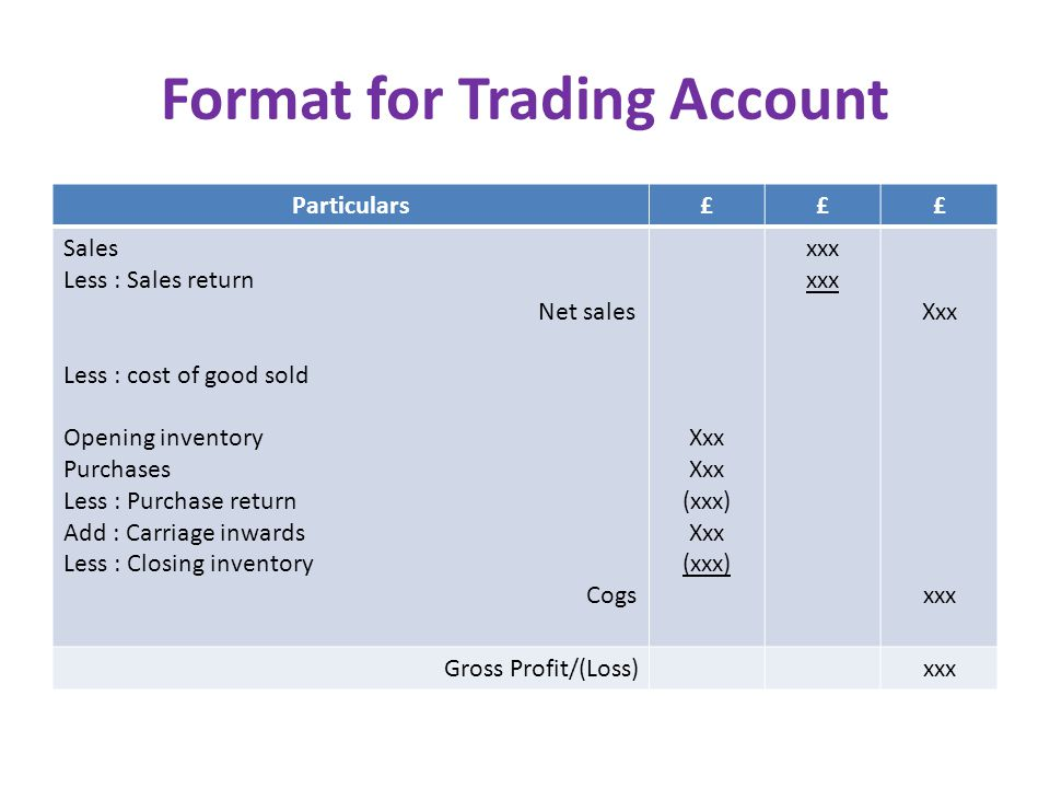 Format for Trading Account Particulars£££ Sales Less : Sales return Net sales Less : cost of good sold Opening inventory Purchases Less : Purchase return Add : Carriage inwards Less : Closing inventory Cogs Xxx (xxx) Xxx (xxx) xxx Xxx xxx Gross Profit/(Loss)xxx