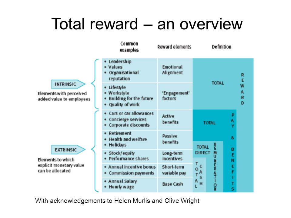 With acknowledgements to Helen Murlis and Clive Wright Total reward – an overview
