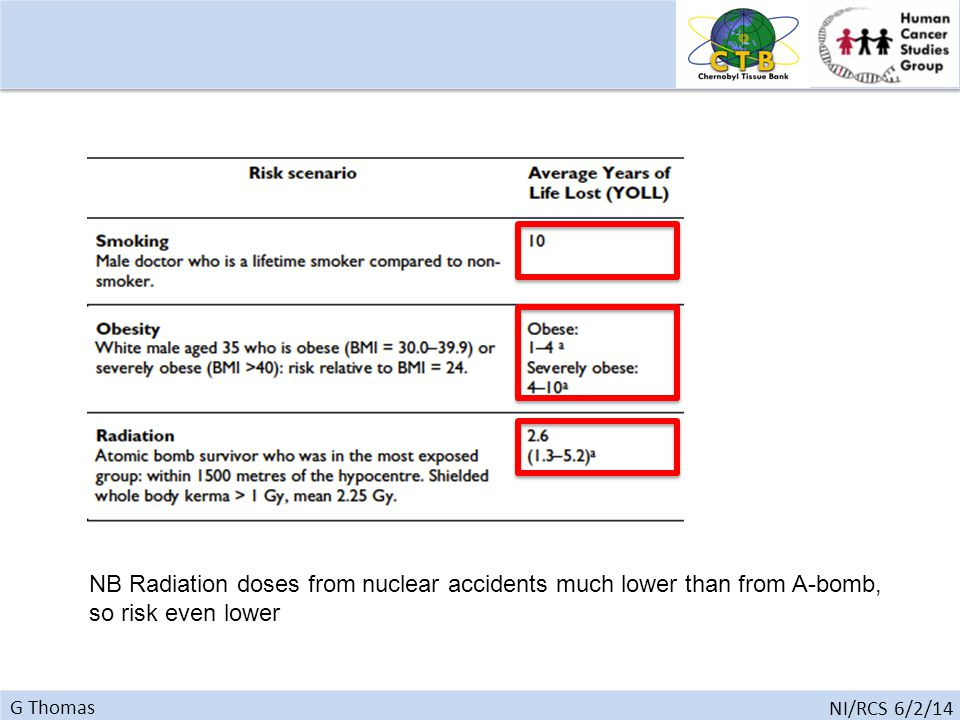 G Thomas NI/RCS 6/2/14 NB Radiation doses from nuclear accidents much lower than from A-bomb, so risk even lower