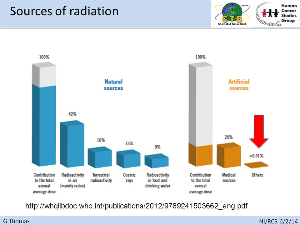 G Thomas NI/RCS 6/2/14 http://whqlibdoc.who.int/publications/2012/9789241503662_eng.pdf Sources of radiation