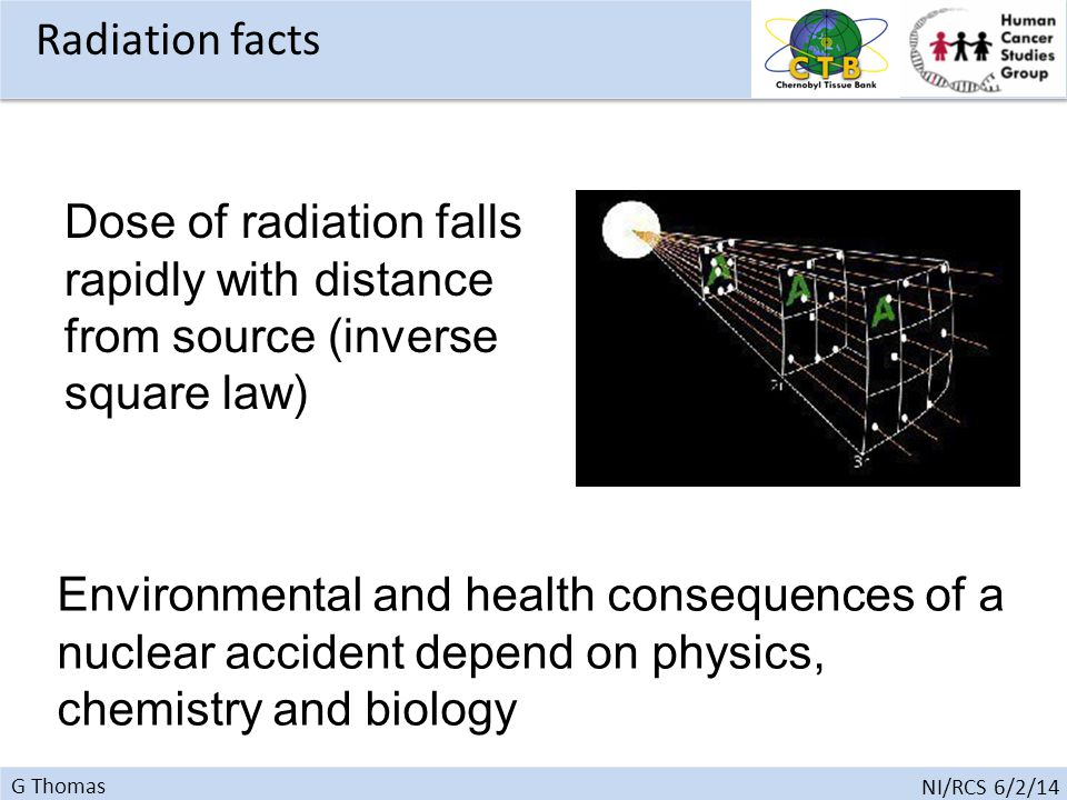 G Thomas NI/RCS 6/2/14 Dose of radiation falls rapidly with distance from source (inverse square law) Environmental and health consequences of a nuclear accident depend on physics, chemistry and biology Radiation facts