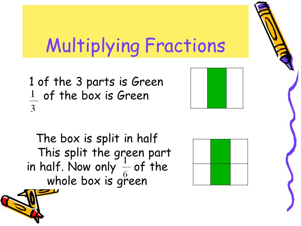 Multiplying Fractions 1 of the 3 parts is Green of the box is Green The box is split in half This split the green part in half.