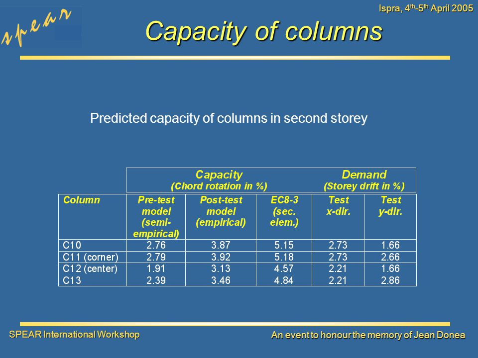 SPEAR International Workshop An event to honour the memory of Jean Donea Ispra, 4 th -5 th April 2005 Capacity of columns Predicted capacity of columns in second storey