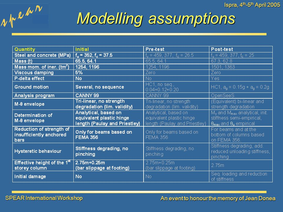 SPEAR International Workshop An event to honour the memory of Jean Donea Ispra, 4 th -5 th April 2005 Modelling assumptions