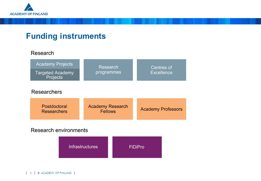 5 © ACADEMY OF FINLAND Funding instruments