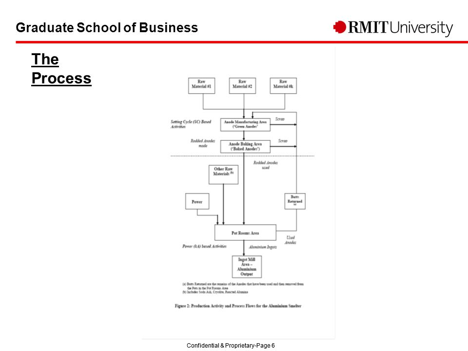 Confidential & Proprietary-Page 6 Graduate School of Business The Process