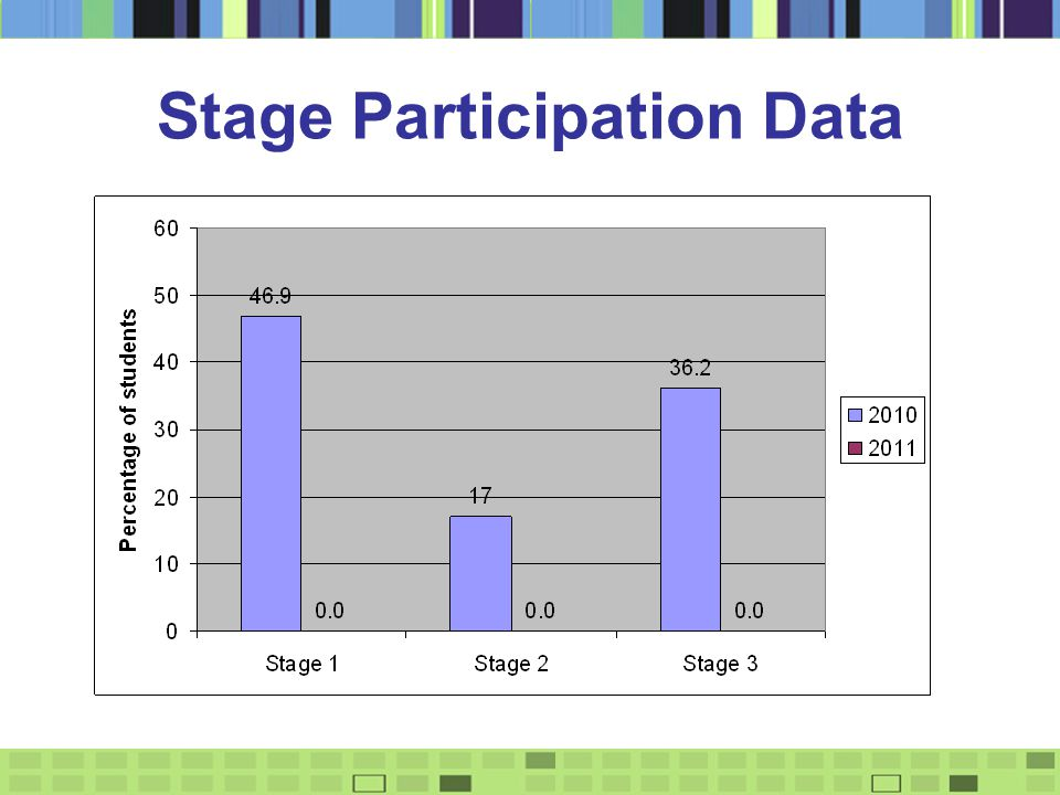 Stage Participation Data