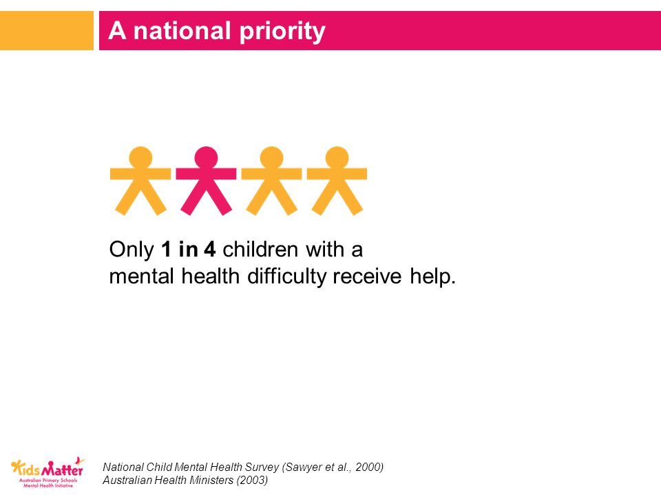 A national priority National Child Mental Health Survey (Sawyer et al., 2000) Australian Health Ministers (2003) Only 1 in 4 children with a mental health difficulty receive help.