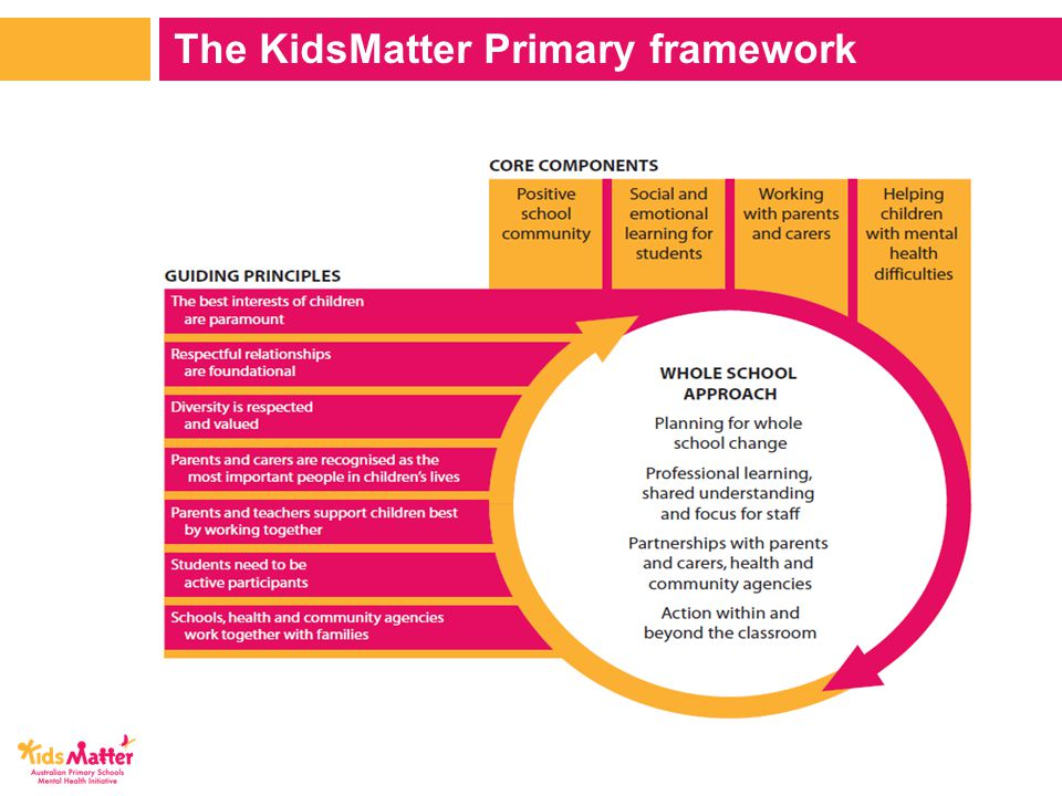 The KidsMatter Primary framework