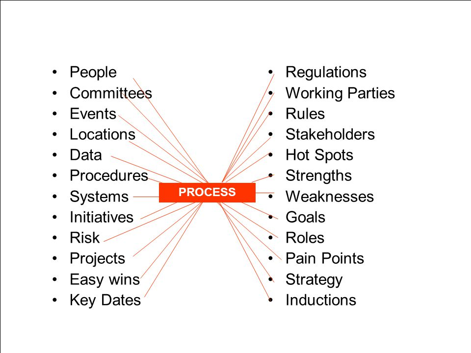 People Committees Events Locations Data Procedures Systems Initiatives Risk Projects Easy wins Key Dates Regulations Working Parties Rules Stakeholders Hot Spots Strengths Weaknesses Goals Roles Pain Points Strategy Inductions PROCESS