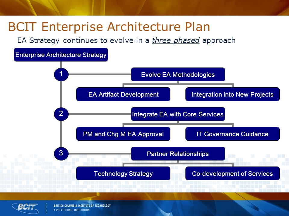 BCIT Enterprise Architecture Plan EA Strategy continues to evolve in a three phased approach Enterprise Architecture Strategy Evolve EA Methodologies EA Artifact Development Integration into New Projects Integrate EA with Core Services PM and Chg M EA Approval IT Governance Guidance Partner Relationships Technology Strategy Co-development of Services 1 2 3