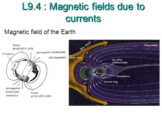 L9.4 : Magnetic fields due to currents Magnetic field of the Earth