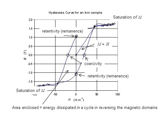 M  HM  H Saturation of M coercivity retentivity (remanence) Saturation of M Area enclosed = energy dissipated in a cycle in reversing the magnetic domains