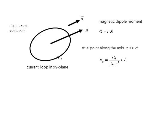 i At a point along the axis z >> a current loop in xy-plane magnetic dipole moment right hand screw rule
