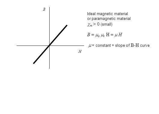 Ideal magnetic material or paramagnetic material  m > 0 (small) B =  o  r H =  H  = constant = slope of B-H curve B H
