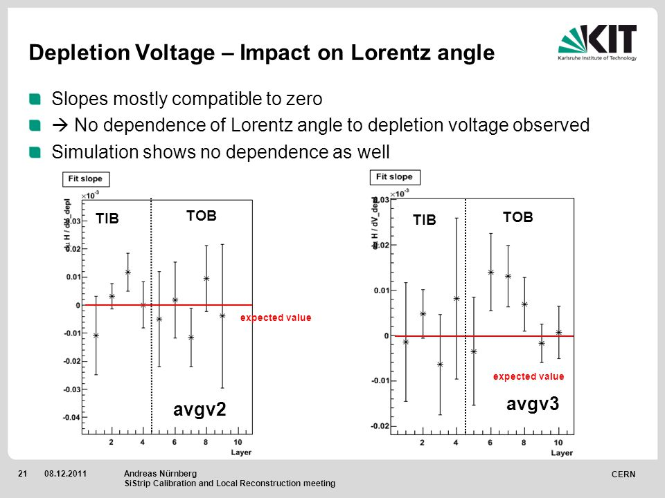 CERN 2108.12.2011 Depletion Voltage – Impact on Lorentz angle Slopes mostly compatible to zero  No dependence of Lorentz angle to depletion voltage observed Simulation shows no dependence as well avgv3 expected value avgv2 expected value Andreas Nürnberg SiStrip Calibration and Local Reconstruction meeting TIB TOB TIB TOB