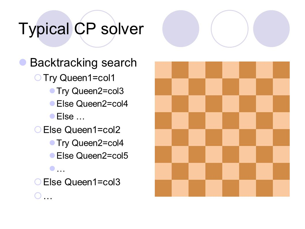 Typical CP solver Backtracking search  Try Queen1=col1 Try Queen2=col3 Else Queen2=col4 Else …  Else Queen1=col2 Try Queen2=col4 Else Queen2=col5 …  Else Queen1=col3  …