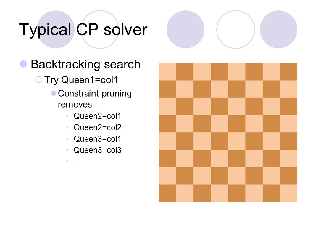 Typical CP solver Backtracking search  Try Queen1=col1 Constraint pruning removes Queen2=col1 Queen2=col2 Queen3=col1 Queen3=col3 …