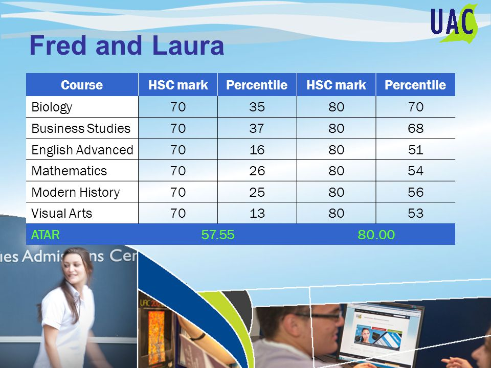 Fred and Laura CourseHSC markPercentileHSC markPercentile Biology70358070 Business Studies70378068 English Advanced70168051 Mathematics70268054 Modern History70258056 Visual Arts70138053 ATAR57.5580.00